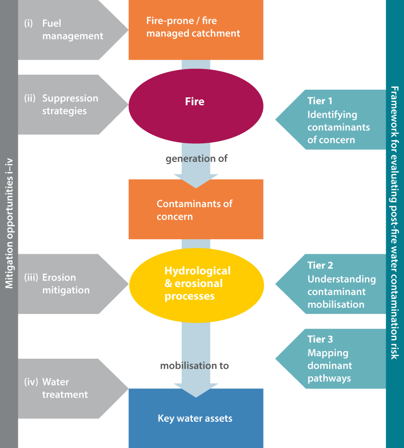 A framework to assess impacts of fires on water quality