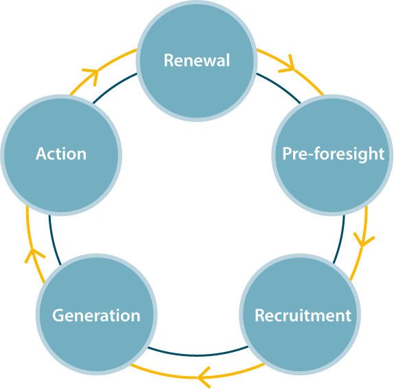 Foresight process circle