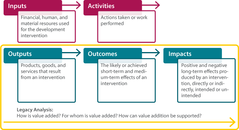 Figure 1. Impact assessment framework, adapted from INTRAC (2015). Items in green are the results of a project or programme and are the focus of the legacy analysis.