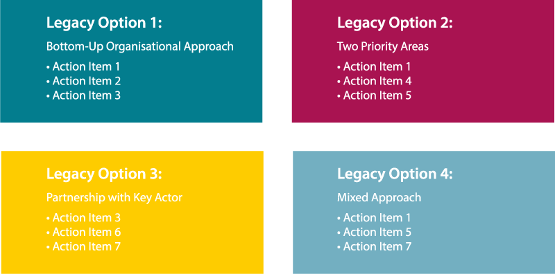 Figure 3. Sample packages of legacy options