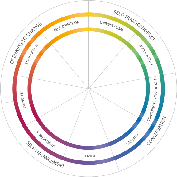 Diagram showing the range of personal values, as shown in Schwarze: Universal values